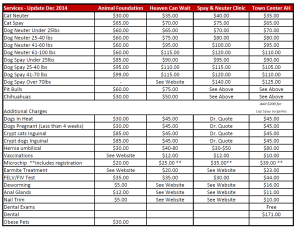Spay Neuter Price Comparison 2014